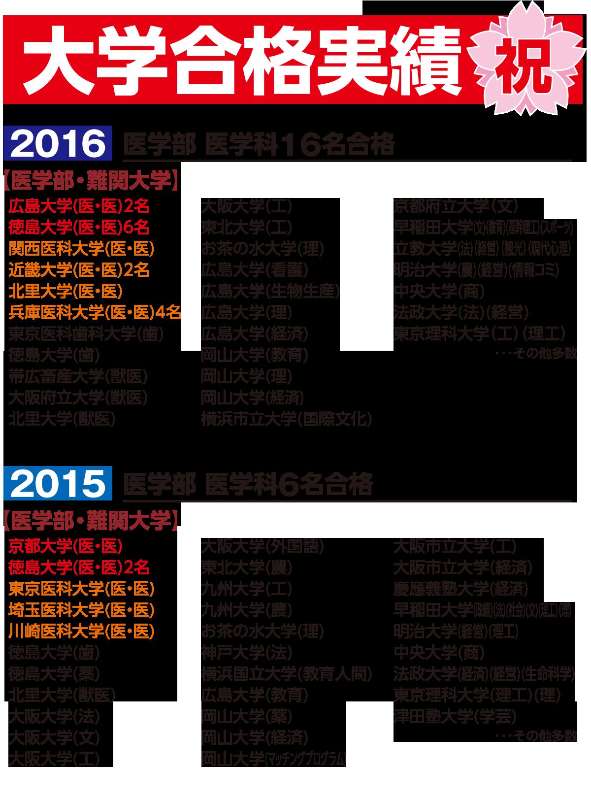 大学合格実績2016-2015