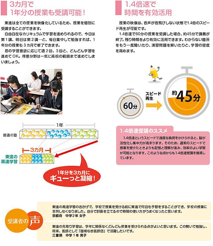 3ヶ月で1年分の授業も受講可能! 1.4倍速で時間を有効活用
