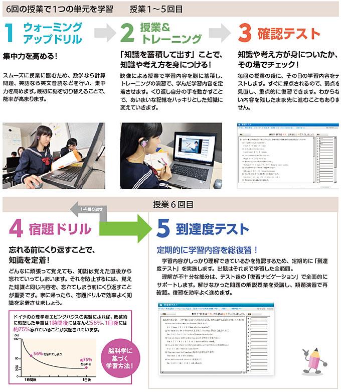 1.ウォーミングアップドリル→2.授業&トレーニング→3.確認テスト→4.宿題ドリル→5.到達度テスト