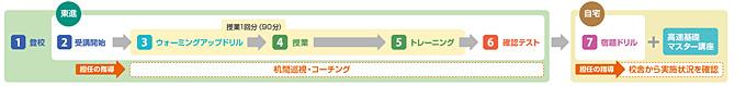 1.登校→2.受講開始→3.ウォーミングアップドリル→4.授業→5.トレーニング→6.確認テスト→7.宿題ドリル+高速基礎マスター講座