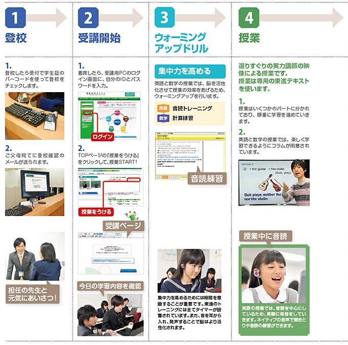 1.登校→2.受講開始→3.ウォーミングアップドリル→4.授業→