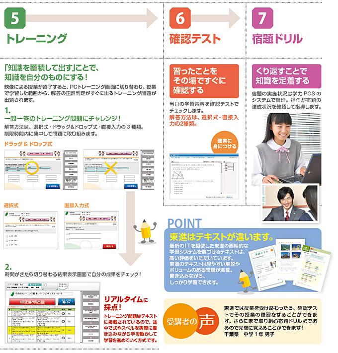 →5.トレーニング→6.確認テスト→7.宿題ドリル+高速基礎マスター講座